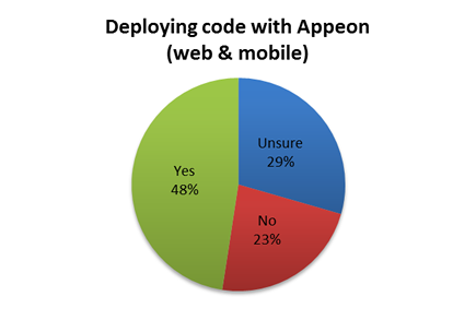 Deploy Code with Appeon