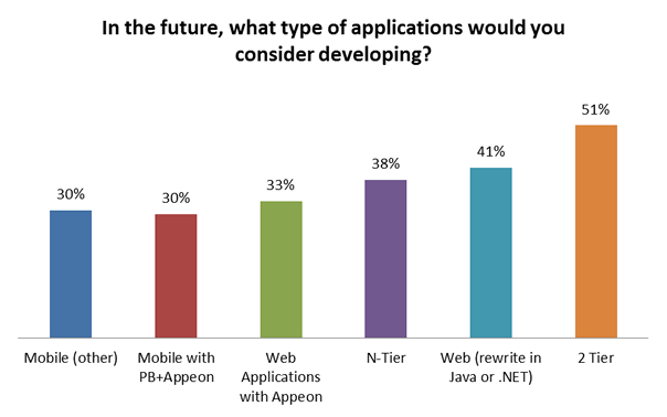 Applications types in the future