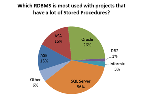 rdbms using a lot of stored procedures with PB