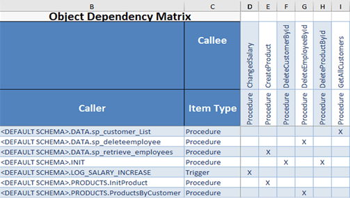Object Dependency Matrix generated with Visual Expert