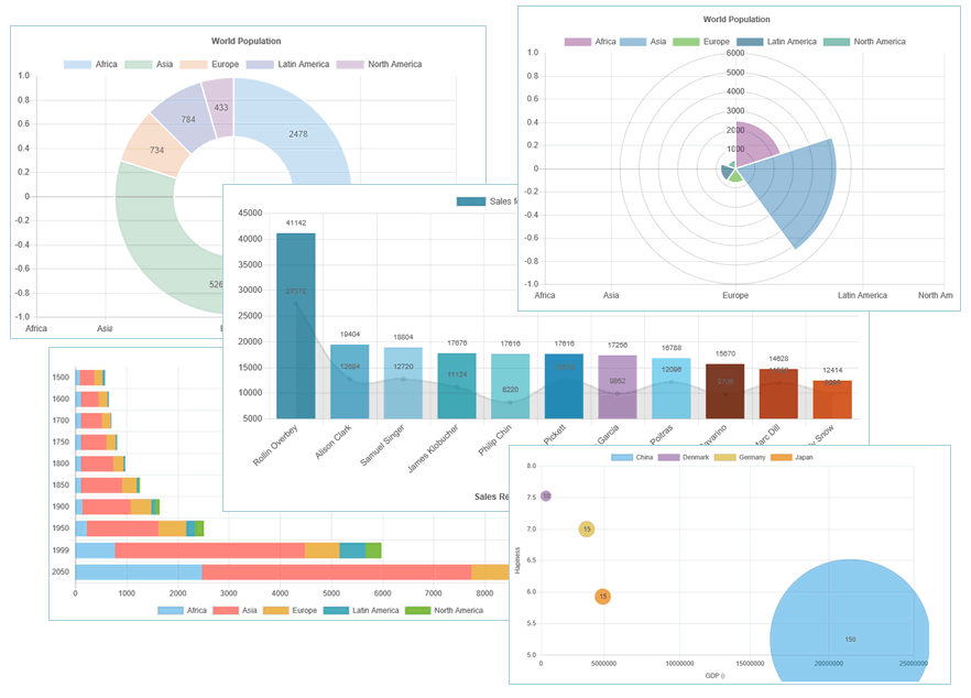 Modern, Animated Charts for PowerBuilder