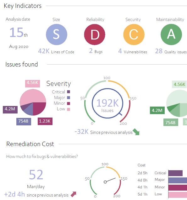 Visual Expert Code Inspection Dashboard